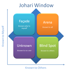 Self-Awareness and Johari's Window